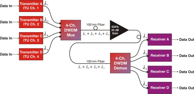 Dense Wavelength-division Multiplexing (DWDM)